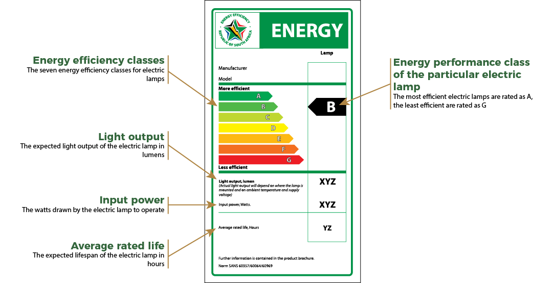 The Image Below Shows A Sample Of A Label That You Find On A Lightbulb  (electric Lamp) With An Explanation Of The Key Elements Of The Label.