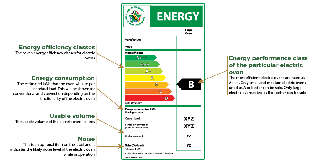 The Relative Energy Efficiency Of Diffe Electric Ovens Image Below Shows A Sample Label For An Oven With Explanation